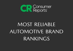 Mazda climbs the Consumer Reports Most Reliable Brands list, outdoing luxury brands and other competitors.